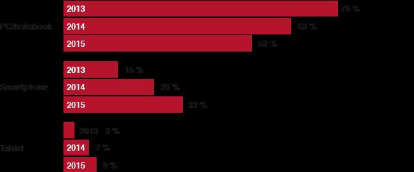 Statistik Nutzungsdauer